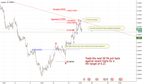 XCUUSD: Copper to slip...