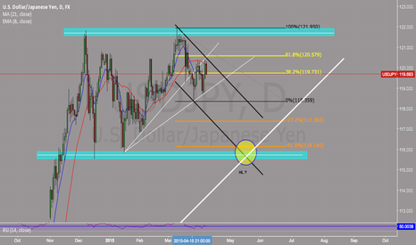 USDJPY: USDJPY DAILY (Weekly chart to follow)