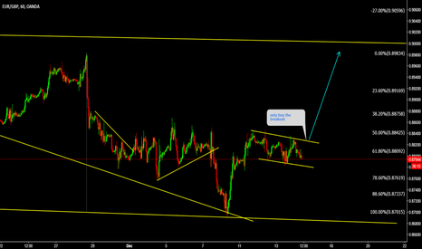 EURGBP: EURGBP Buy the breakout during ECB rate decision