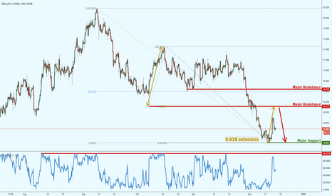 XAGUSD: Silver approaching major resistance!