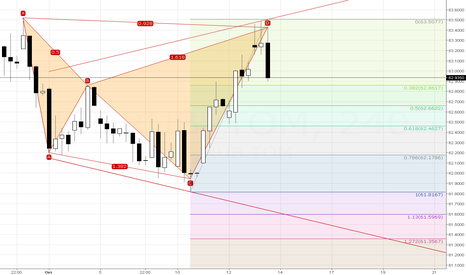 USDRUB_TOM: Bearish Shark (H4)
