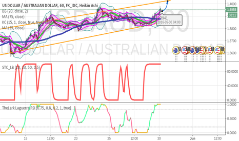 USDAUD: Expect a continuation of 50 pip move on USD:AUD