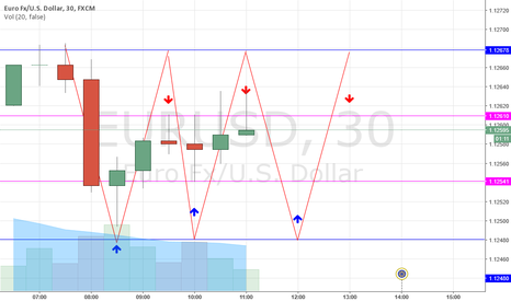 EURUSD: this is how usd will move