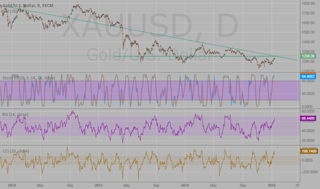 XAUUSD: Gold short in the coming days as for 1255 holds