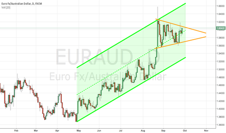 EURAUD: Eur wedge
