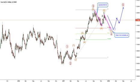 EURUSD: EURUSD-D1. Wave 4 not complete yet