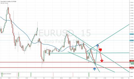 EURUSD: Wolfe Wave?