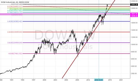 DJI: DOWI Fibonacci Levels
