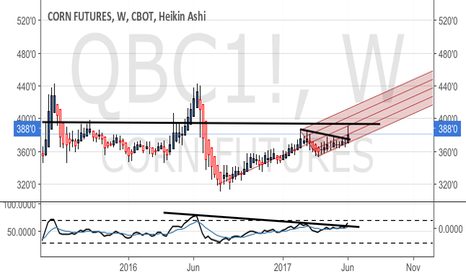 QBC1!: Breakout confirmed but how much higher