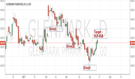 GLENMARK: Three drive pattern - Glenmark- Long traget 915-918 SL 840