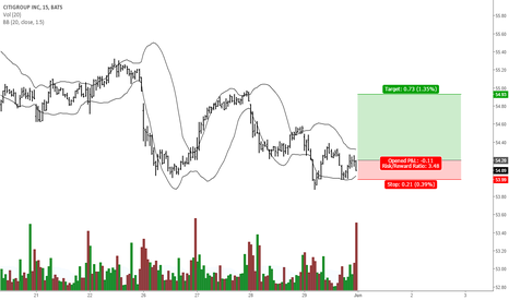 C: Citigroup Buy@54.20 InitialStop@54.00 Target@54/93