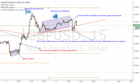 GBPUSD: News hours reactions. Educational purpose only.