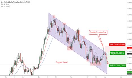 NZDCAD: NZDCAD Daily Chart (31 March, 2016)