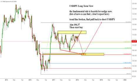 USDJPY: USDJPY Long Term View (SHORT THEN LONG)