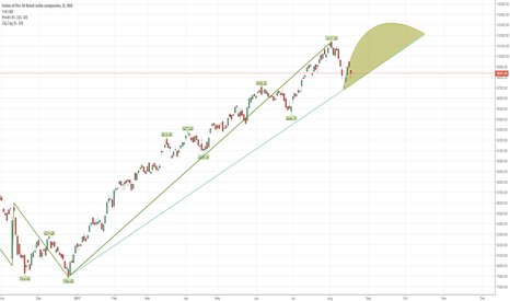 NIFTY: NIFTY will settle around 10200 at the end of 2017!!