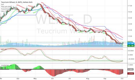 WEAT: Wheat prices are cheap - I bought today.