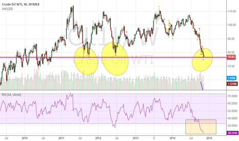 CL1!: #WTI: now is the time