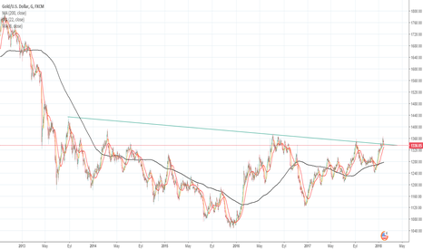 XAUUSD:  either xauusd pullback or back to resistance