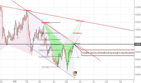 USDCHF: kep point for usdchf