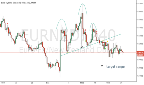 EURNZD: Head and Shoulders Formed