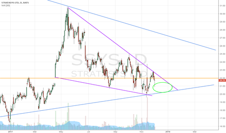 SSYS: All Stratasystems engaged?