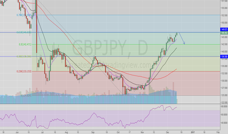 GBPJPY: GBPJPY at 0.618 fib, looking for a pullback