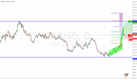 XAUUSD: Gold on the way up