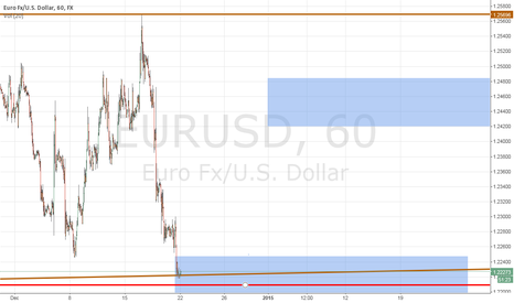 EURUSD: Possible rebound