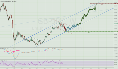 GBPJPY: Taking the long perspective on Pound Yen