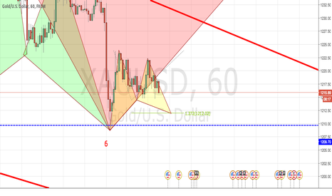 XAUUSD: gold perform very good with patterns???