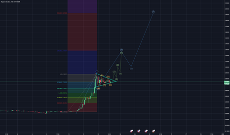 XRPUSD: XRP Ready to move up again!