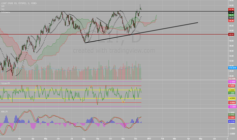 CL1!: Crude Oil - I am Staying Away