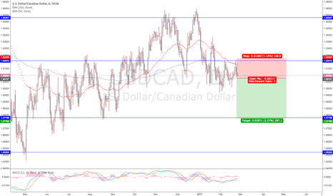 "USDCAD: USDCAD SHORT "" WE THE NORTH """