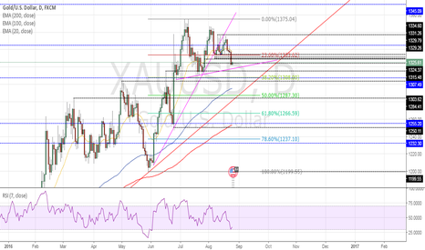 XAUUSD: Long setup on Gold