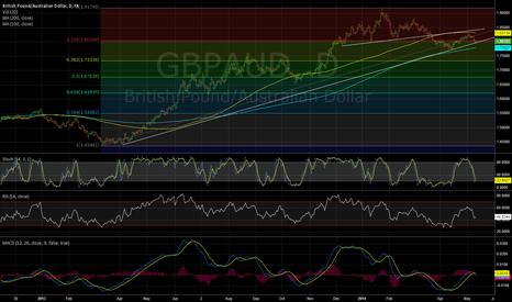 GBPAUD: GBPAUD. At strong support. Break of 1.80 eventually sees 1.73?