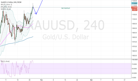 XAUUSD: Gold is testing last maximum