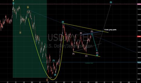 USDJPY: ドル円中期ビューアップデート 依然カップ&ハンドル形成中も? [2017-11-02 木 15:11]