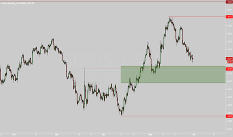 GBPUSD: Time to buy Cable again?!