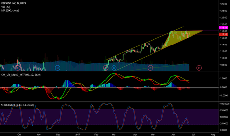 PEP: ascending triangle forming on pep?
