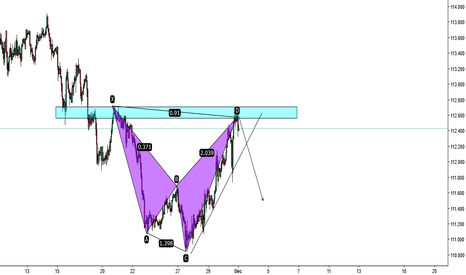 USDJPY: USDJPY - Bullish Shark