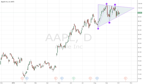 AAPL: tringulo compresion