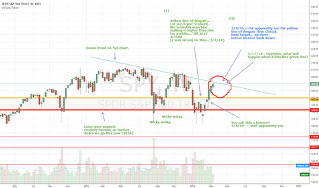 SPY: Are we at a top? Are we over extended?