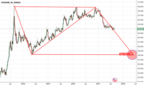 USDINR: USD is in downtrend can go upto Rs. 58.