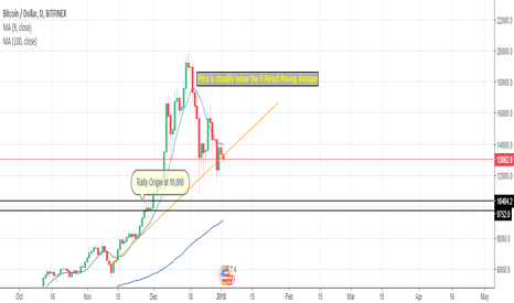 BTCUSD: The Market Changed So I had to change with It