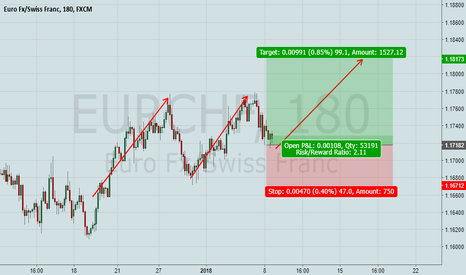 EURCHF: EurChf One more step impulse up!