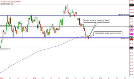 DXY: DXY CRITICAL MOMENT