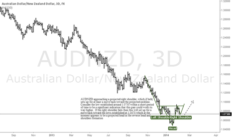 AUDNZD: AUDNZD working a right shoulder