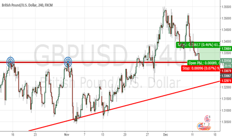 GBPUSD: GBP/USD bounced off the support line (long)