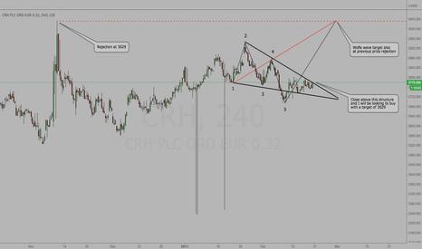 CRH: CRH - Wolfe wave projection