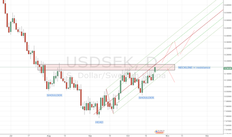 USDSEK: USDSEK - the neckline will act as a resistance